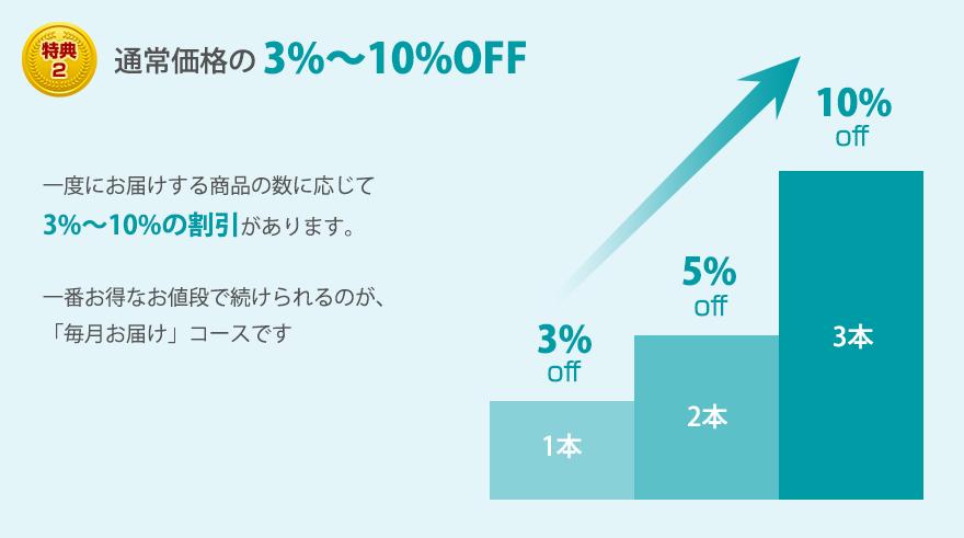 特典2 通常価格の3%~10%OFF 一度にお届けする商品の種類に応じて3%~10%の割引があります。