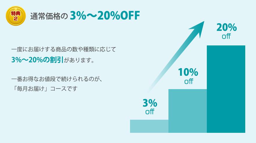 特典2 通常価格の3%~20%OFF 一度にお届けする商品の数や種類に応じて3%~20%の割引があります。