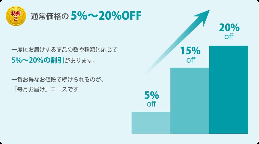 特典2 通常価格の5%~20%OFF 一度にお届けする商品の数や種類に応じて5%~20%の割引があります。